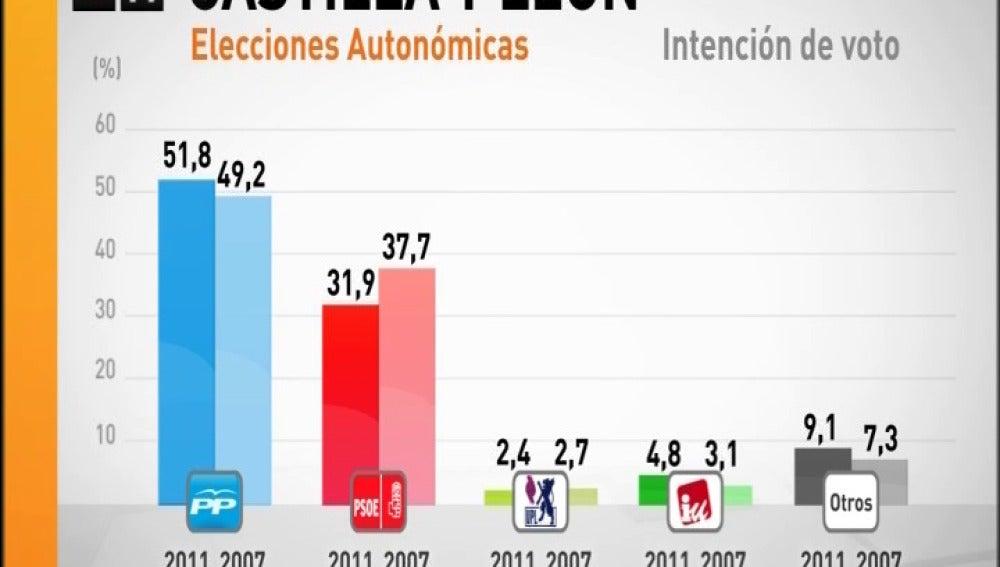 El PP aumenta su ventaja en Castilla y León