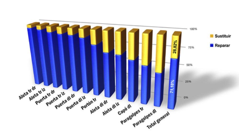 Gráfica extraída con los resultados del estudio de Gt Motive.