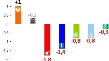 Evolución de las audiencias en las principales cadenas en septiembre