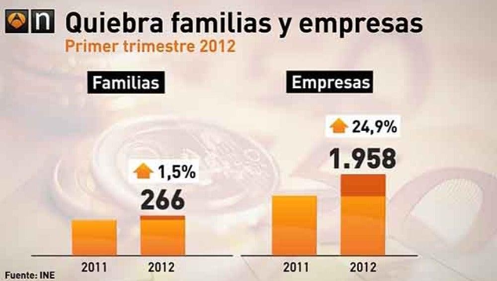 Quiebra familias y empresas en marzo