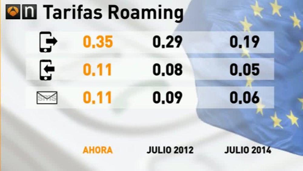 Tarifas roaming en Europa