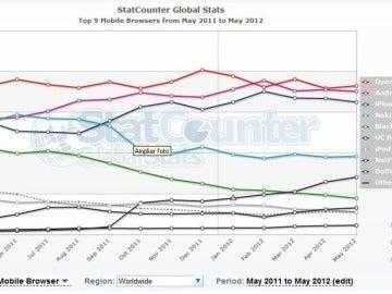 Ranking de navegadores móviles