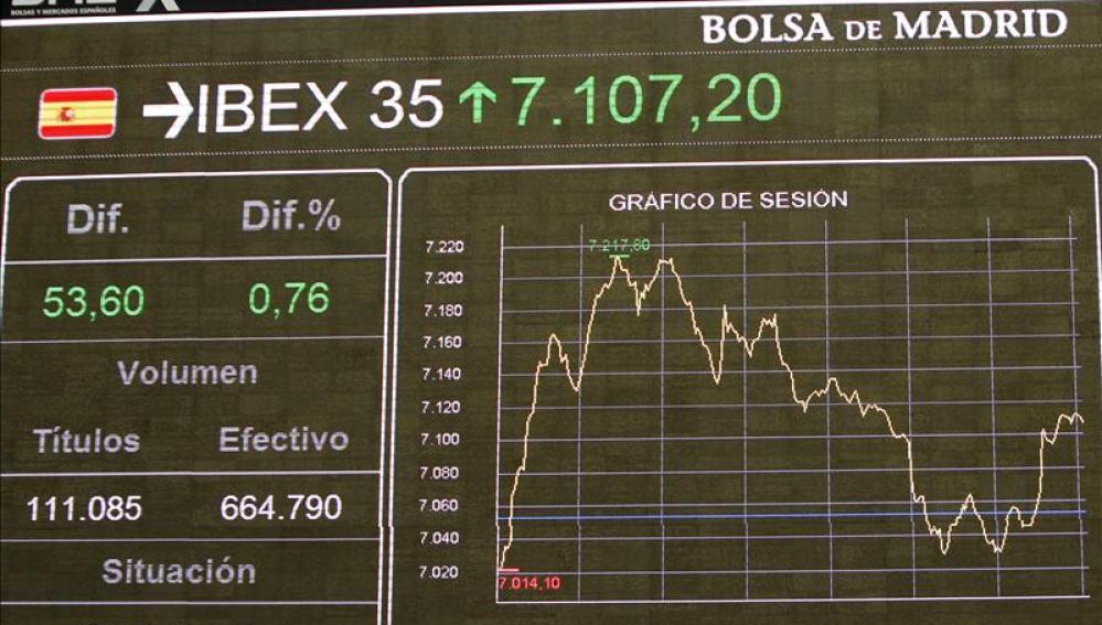 La bolsa española sube el 2,23%