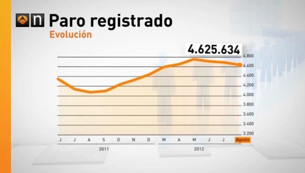 Comparativa del paro registrado en España entre 2011 y 2012