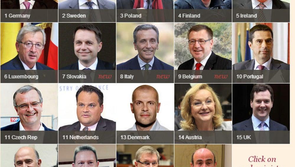 Ranking de ministros de Economía de la UE