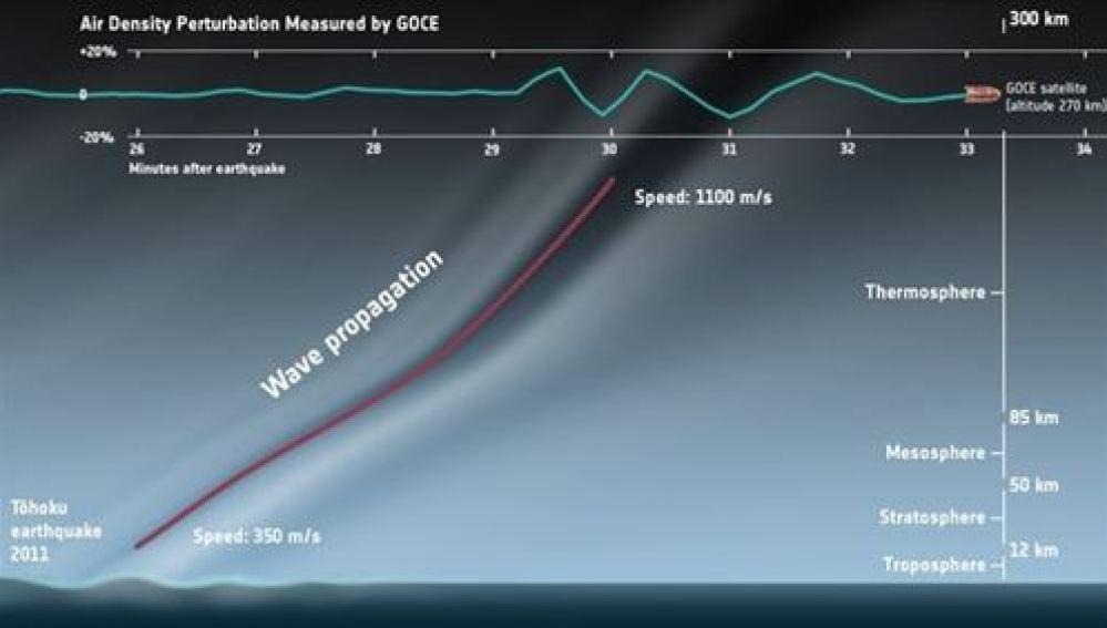 El satélite GOCE se convierte en el primer sismómetro en órbita