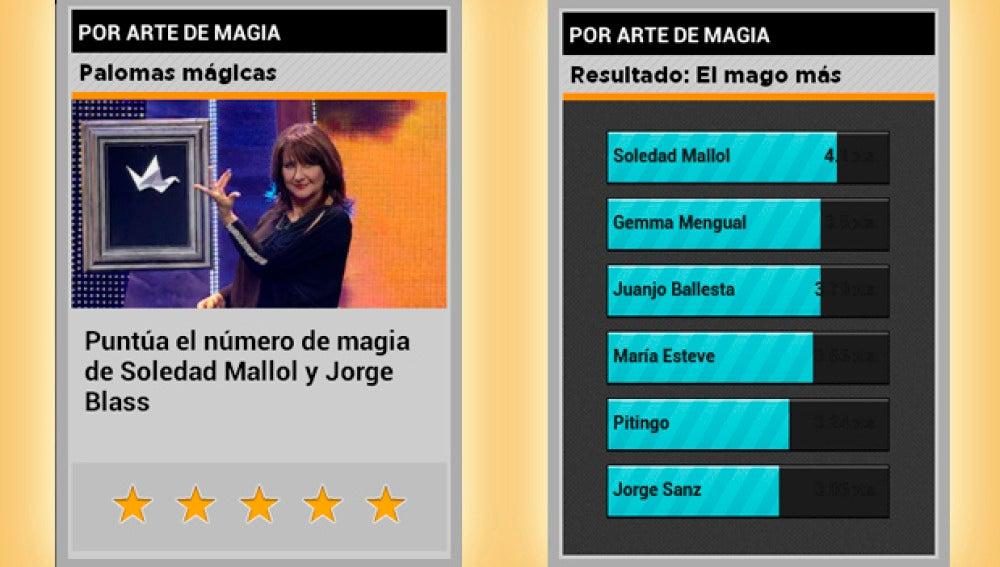 Soledad Mallol, la más votada
