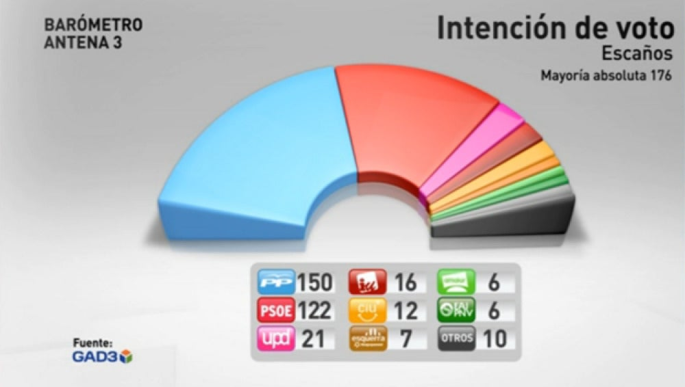 Barómetro de Gad para Antena 3