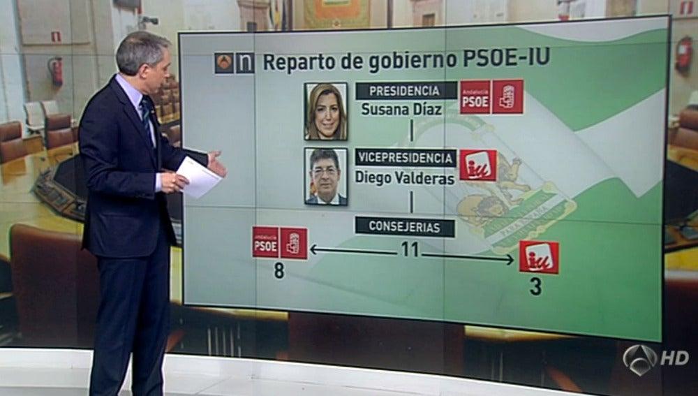 Reparto político Andalucía