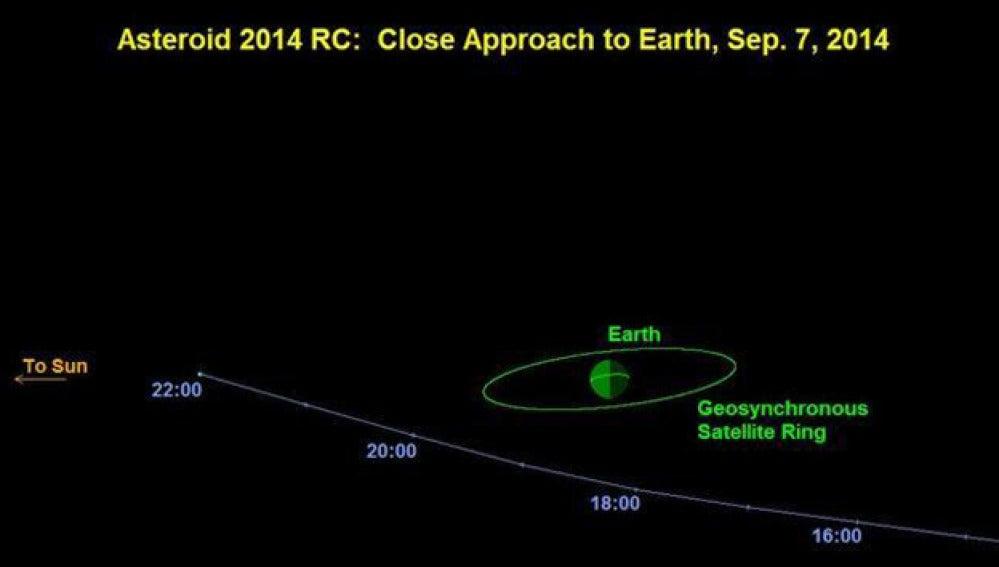 Previsión de la trayectoria del asteroide 2014 RC