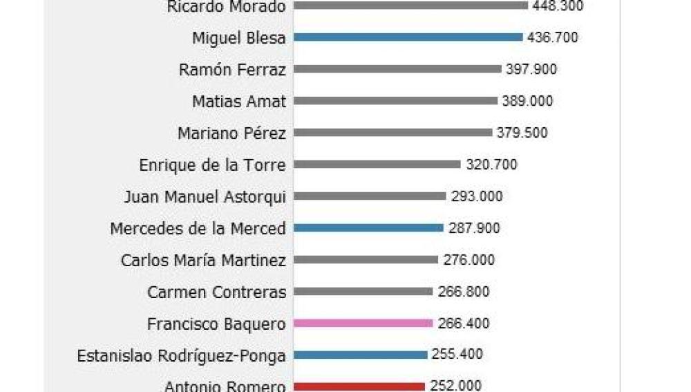 Lista completa de los 86 consejeros y ejecutivos que usaron las 'tarjetas opacas' de Caja Madrid