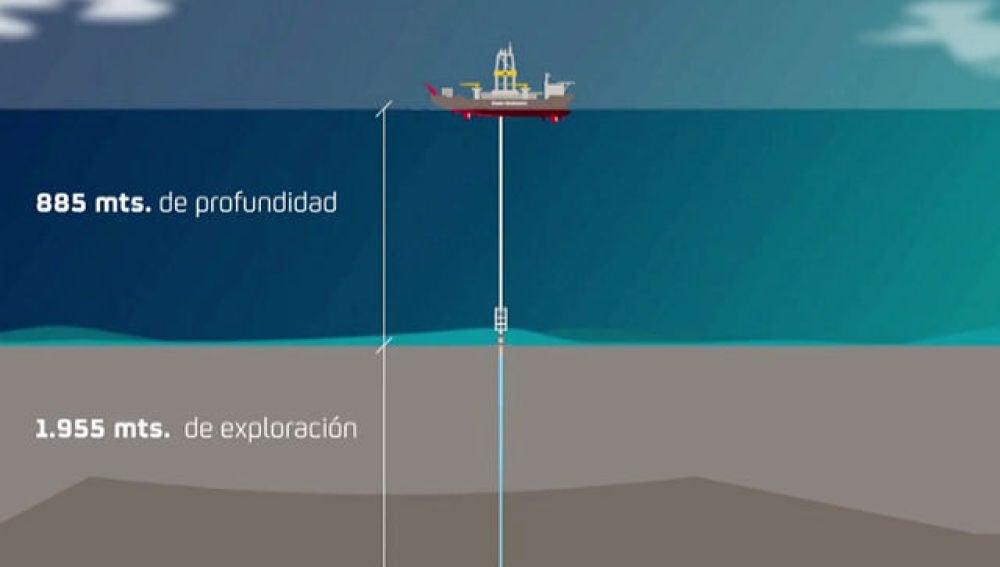 Representación de las prospecciones petrolíferas en Canarias