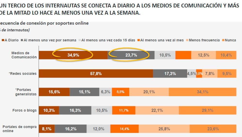 Frecuencia de conexión de los internautas según el soporte