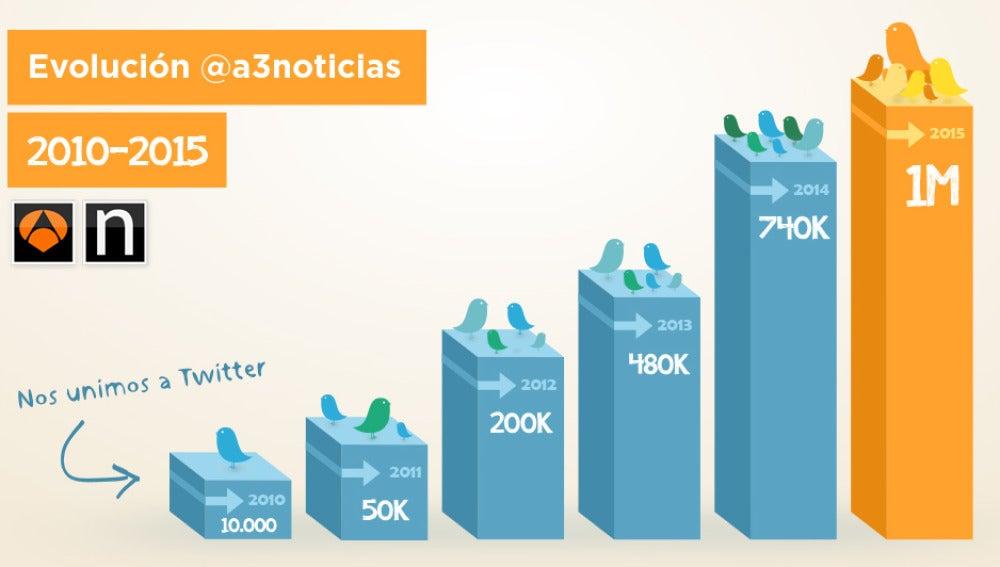 Antena 3 Noticias alcanza el millón de seguidores en Twitter
