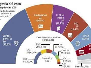 Encuesta de septiembre del 2015 del voto para el 27-S