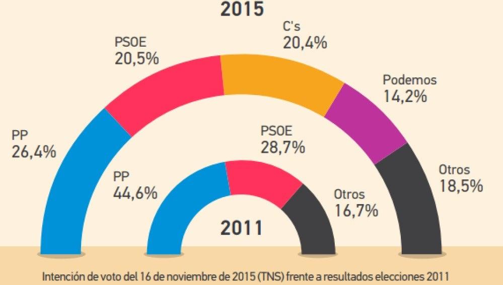 Comparativa elecciones de 2011 e intención de voto en noviembre de 2015