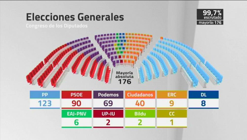 Así queda el Parlamento tras el 20D