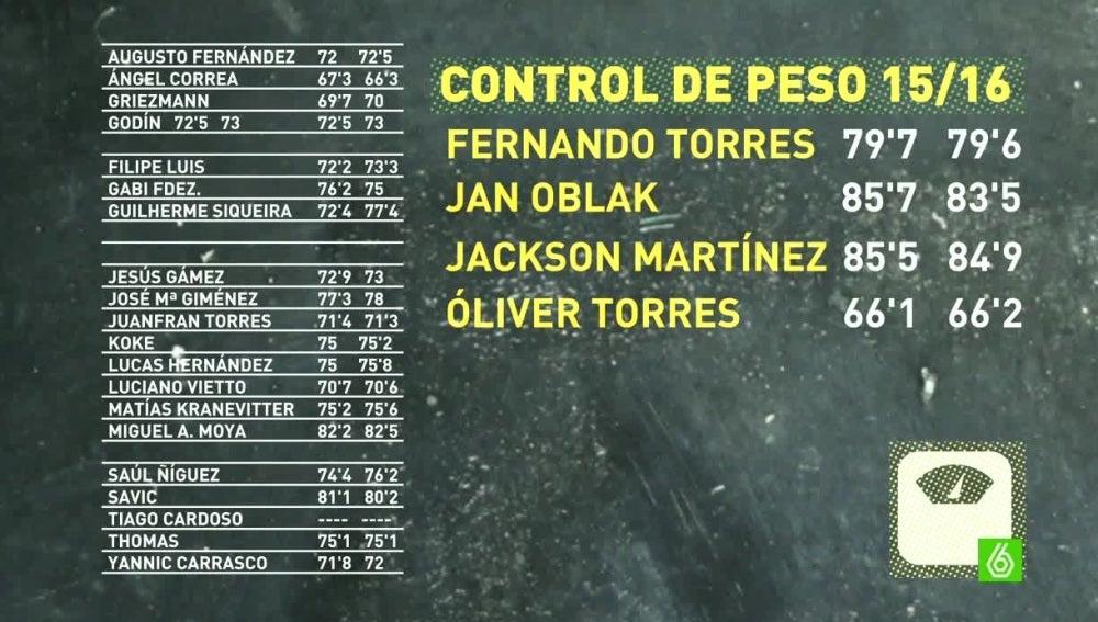 La pizarra del 'profe' Ortega, con el control del peso de cada jugador