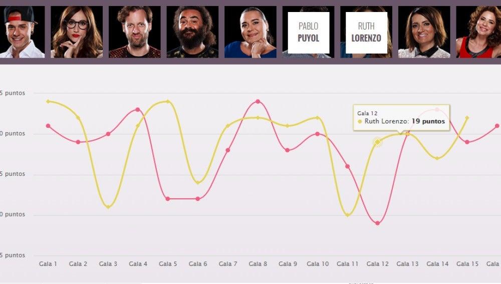 Gráfico interactivo de 'Tu cara me suena'