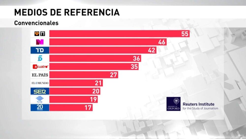 Frame 37.402765 de: Presentado el informe Reuters que reconoce el liderazgo de Antena 3 Noticias