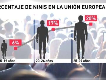 """Frame 46.952398 de: El número de """"ninis"""" aumenta en España durante la crisis"""