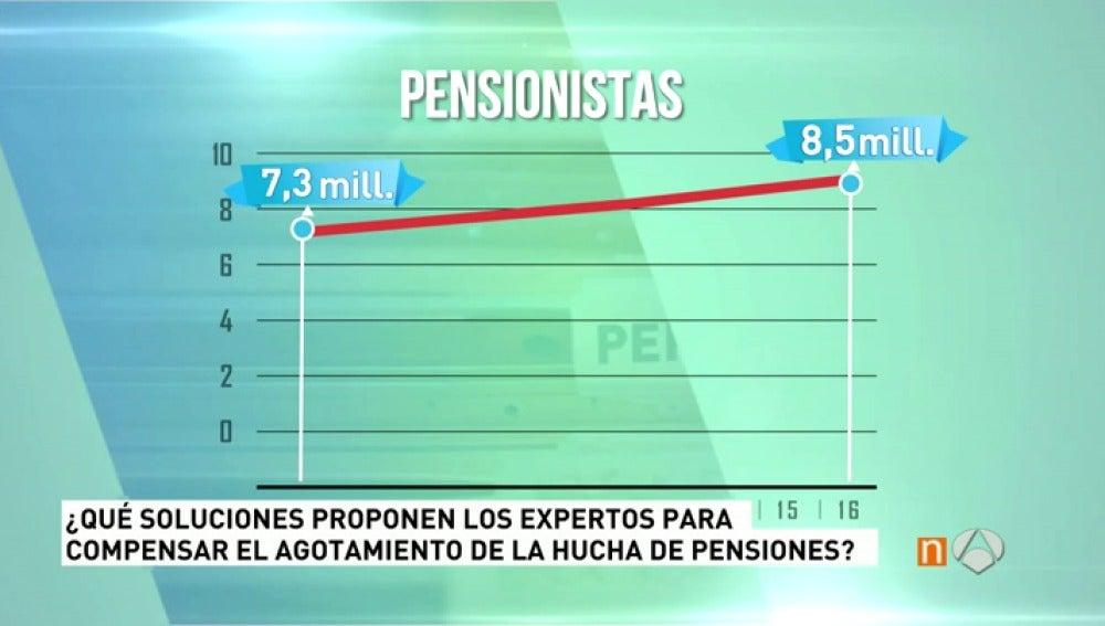Cada vez hay más pensionistas en España