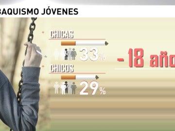 Frame 54.365114 de: Los adolescentes españoles son los europeos que se enganchan antes al tabaco