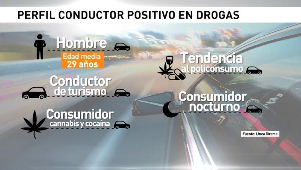 Frame 21.089322 de: Tres de cada diez conductores dan positivo por drogas