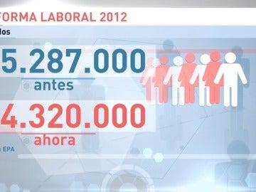 Frame 21.778525 de: Ayudó a salir de la crisis, pero ha aumentado la temporalidad en el empleo
