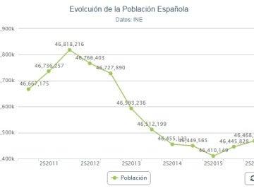 Gráfico Evolución Población Española 2016