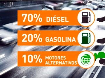 Gráfico de la venta de coches en España