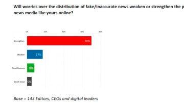 Preocupación por las noticias falsas