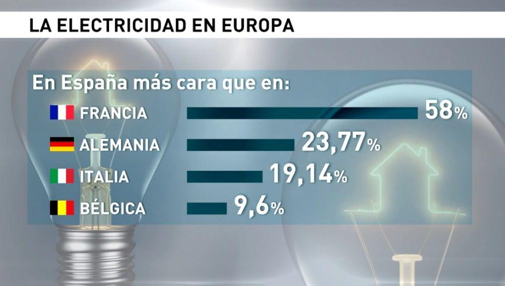 Frame 56.313253 de: El precio de la electricidad recupera sus niveles máximos