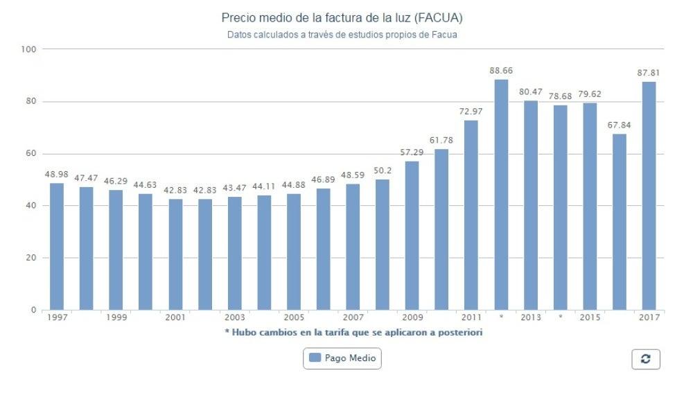 Gráfico de la subida del precio de la luz desde 1997