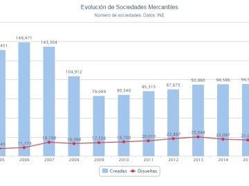 Evolución de sociedades mercantiles