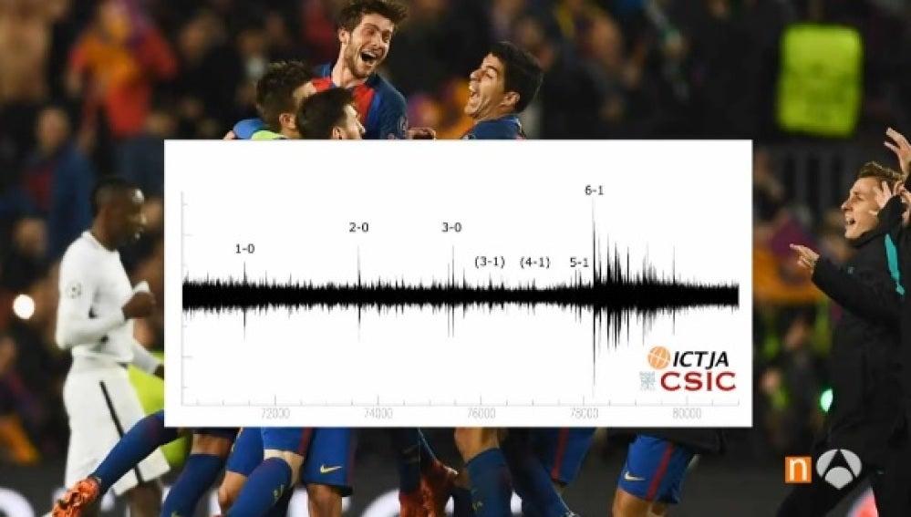 Datos de un sismómetro con los goles del Barça al PSG