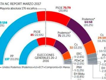 Encuesta NC Report