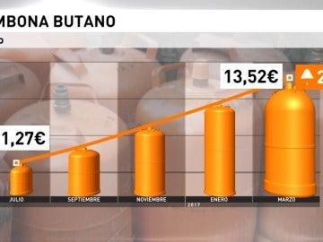 Frame 2.296873 de: La bombona de butano sube un 4,89 %, hasta los 13,52 euros
