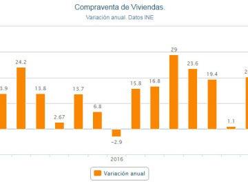 Gráfico de la evolución de la compraventa de viviendas