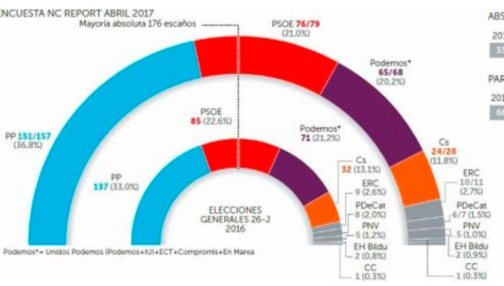 Encuesta de NC Report para La Razón