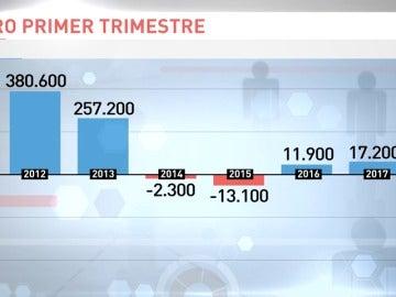 Frame 14.80457 de: El paro aumentó en 17.200 personas en el primer trimestre del año, hasta 4.255.000 desempleados