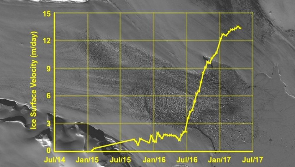 Detectan una anormal aceleración del movimiento del glaciar ártico Negribreen