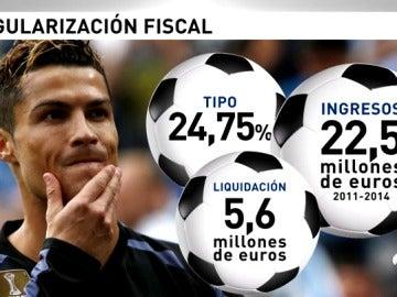 Frame 58.353822 de: Cristiano Ronaldo defraudó 15 millones de euros en relación con sus derechos de imagen, según Hacienda