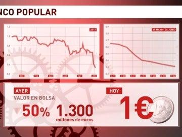 Frame 37.577968 de: El Banco Santander compra el Popular por un euro para evitar su caída
