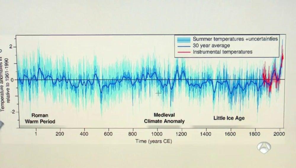 Descubren que los últimos veranos han sido los más calurosos de los últimos 2.000 años