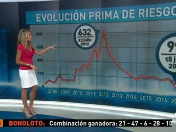 La prima de riesgo española baja de 100 puntos básicos por primera vez desde octubre