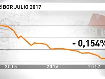 El Euribor continúa en caída libre y alcanza su mínimo histórico