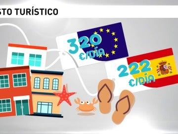 Los españoles gastamos 22 euros al día de media en las vacaciones