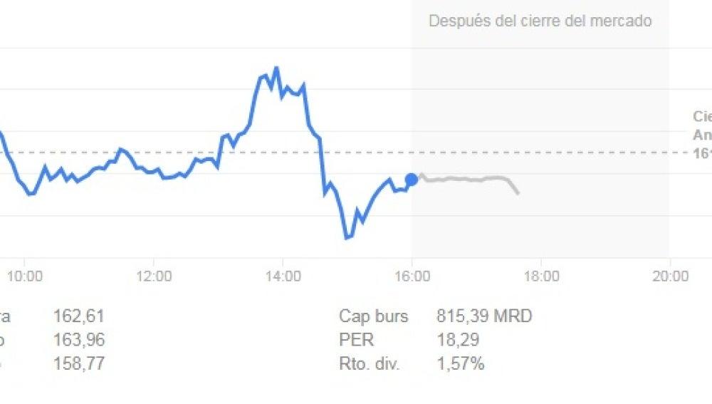 Evolución de las acciones de Apple el 12 de septiembre de 2017