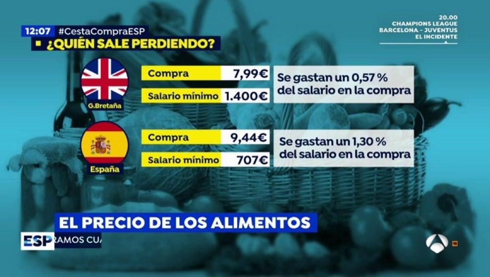 ANTENA 3 TV   ¿Es la cesta de la compra española una de las más ...